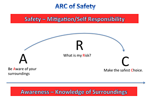 arc of safety